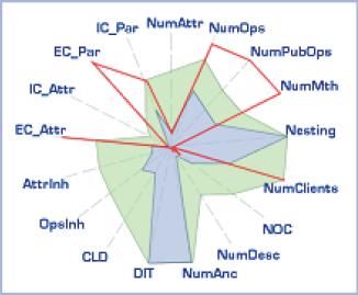 DXCore CodeMetrics Kiviat Diagram