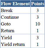 CodeRush CodeMetrics MC flow element points